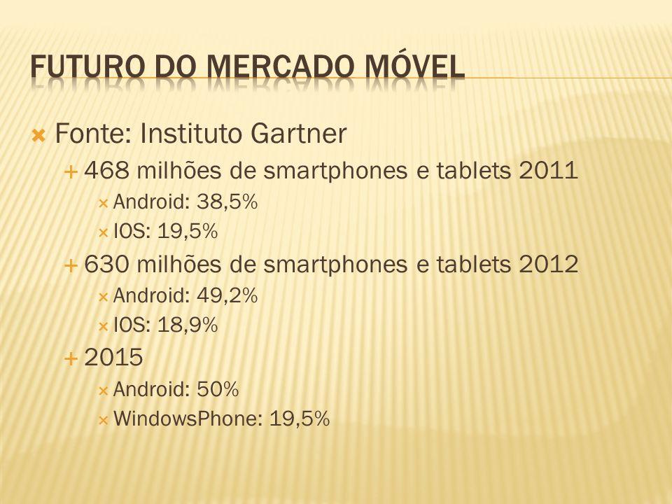 Fonte: Instituto Gartner 468 milhões de smartphones e tablets 2011 Android: 38,5% IOS: 19,5% 630 milhões de smartphones e tablets 2012 Android: 49,2%