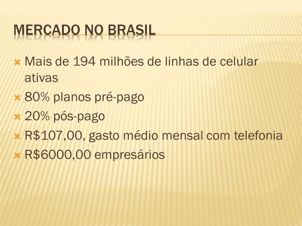Mais de 194 milhões de linhas de celular ativas 80% planos pré-pago 20% pós-pago R$107,00, gasto médio mensal com telefonia R$6000,00 empresários