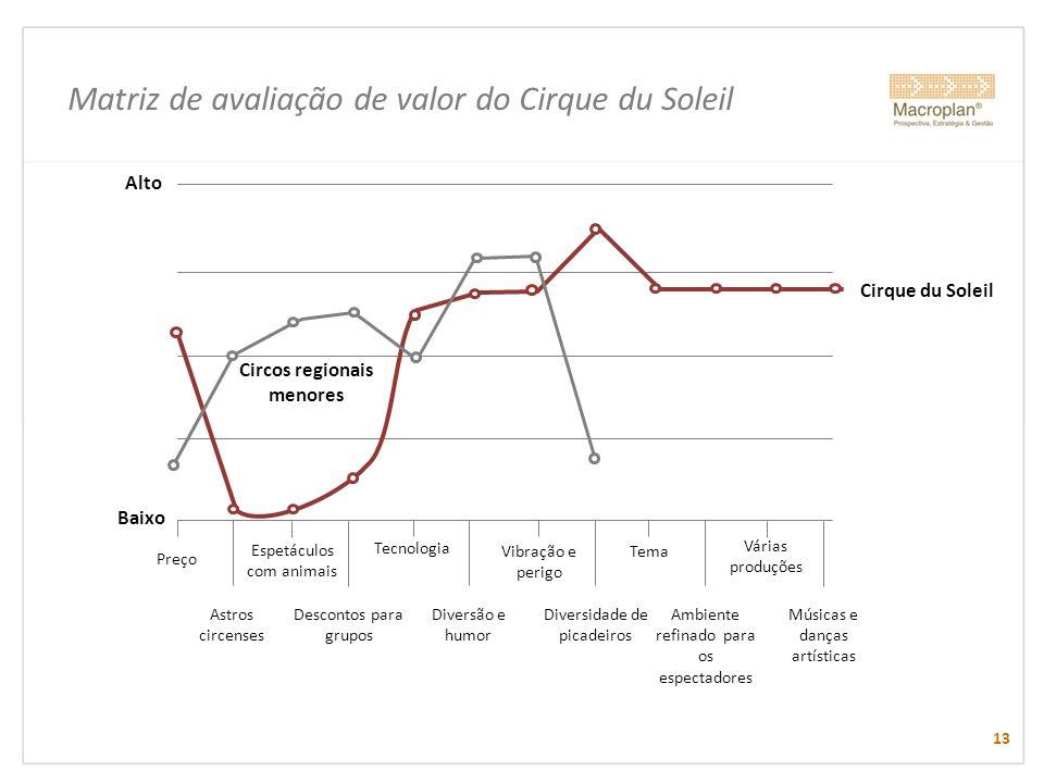 Matriz de avaliação de valor do Cirque du Soleil 13 Preço Baixo Alto Astros circenses Espetáculos com animais Descontos para grupos Tecnologia Diversã