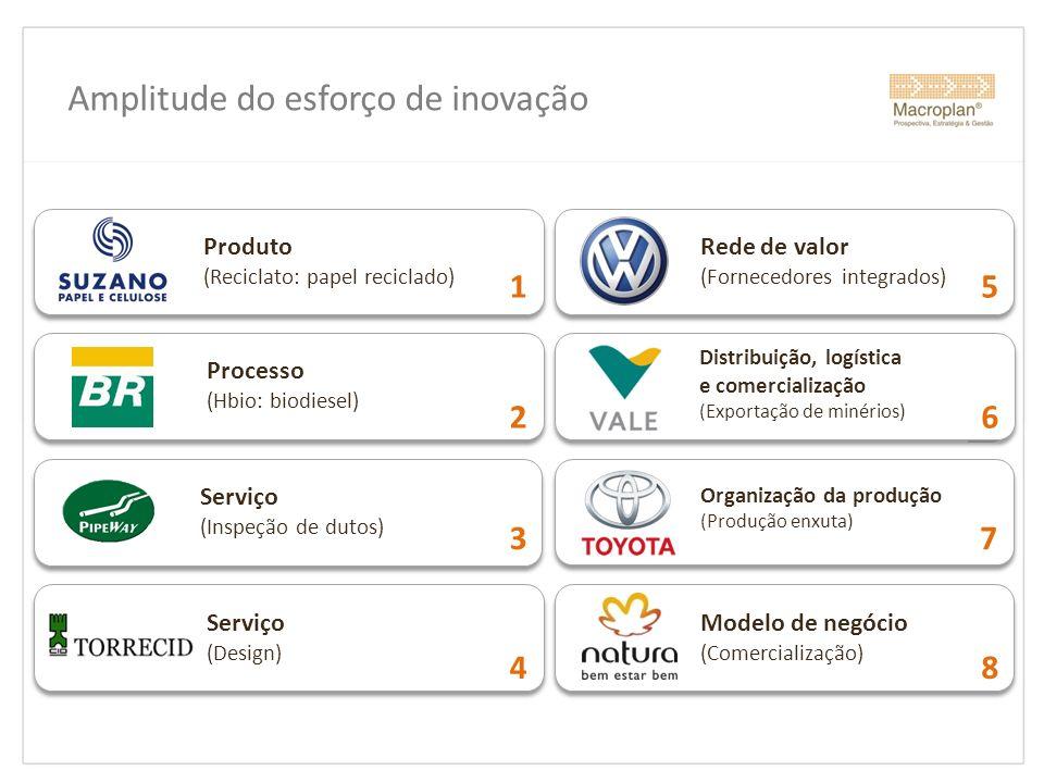 Amplitude do esforço de inovação Produto (Reciclato: papel reciclado) 1 Processo (Hbio: biodiesel) 2 Serviço (Design) 4 Rede de valor (Fornecedores in