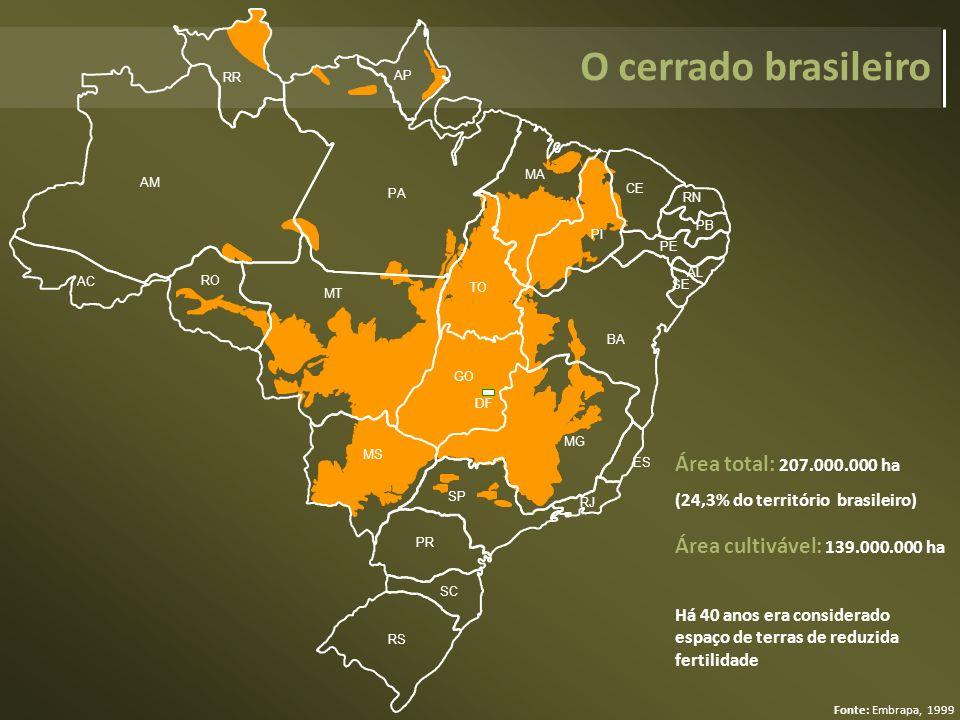 Área total: 207.000.000 ha (24,3% do território brasileiro) Área cultivável: 139.000.000 ha Há 40 anos era considerado espaço de terras de reduzida fe
