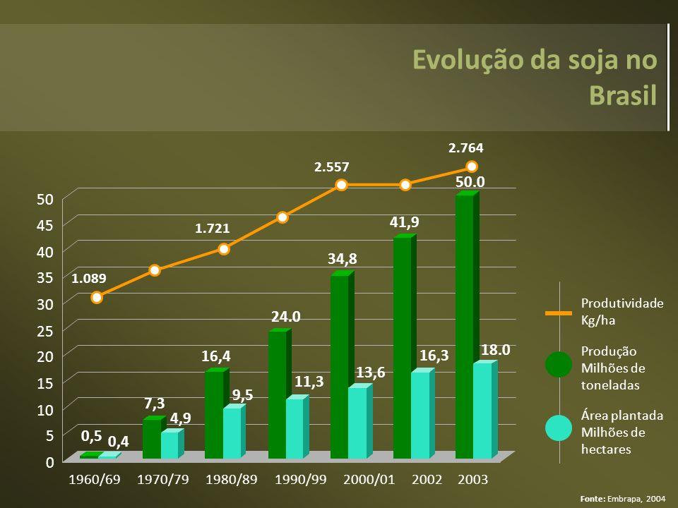 Evolução da soja no Brasil 0,5 0,4 7,3 4,9 16,4 9,5 24.0 11,3 34,8 13,6 41,9 16,3 50.0 18.0 0 5 10 15 20 25 30 35 40 45 50 1960/691970/791980/891990/9