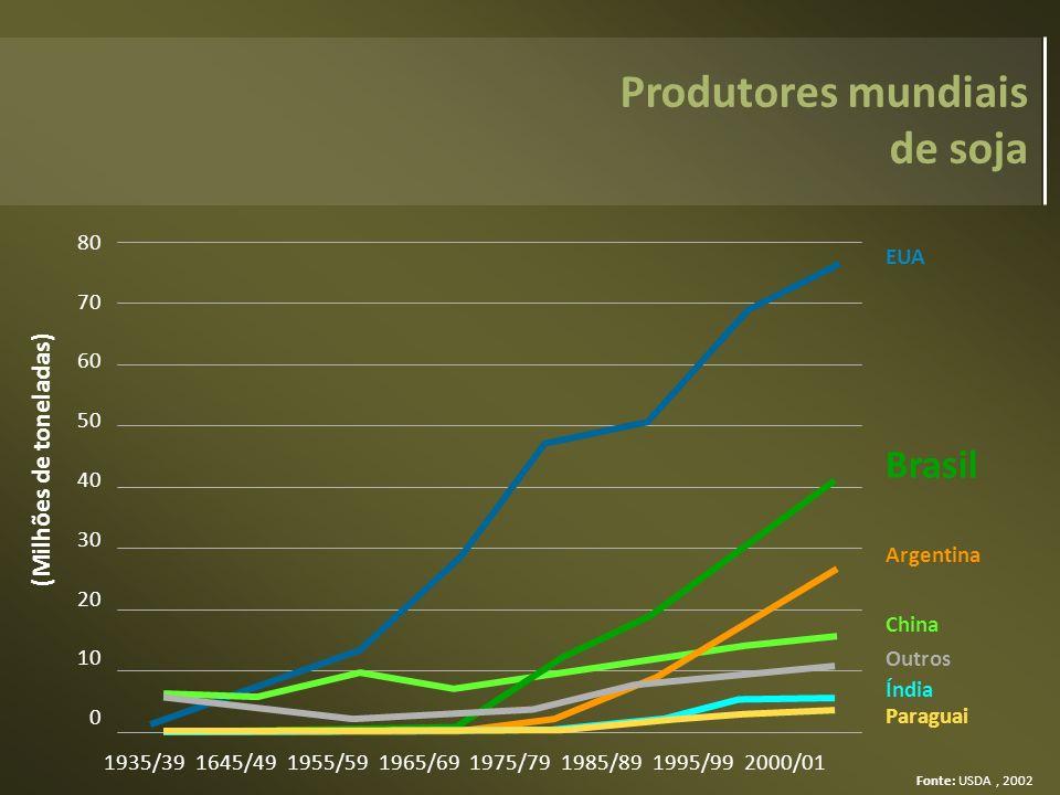Fonte: USDA, 2002 1935/39 1645/49 1955/59 1965/69 1975/79 1985/89 1995/99 2000/01 80 70 60 50 40 30 20 10 0 (Milhões de toneladas) EUA China Brasil Ar