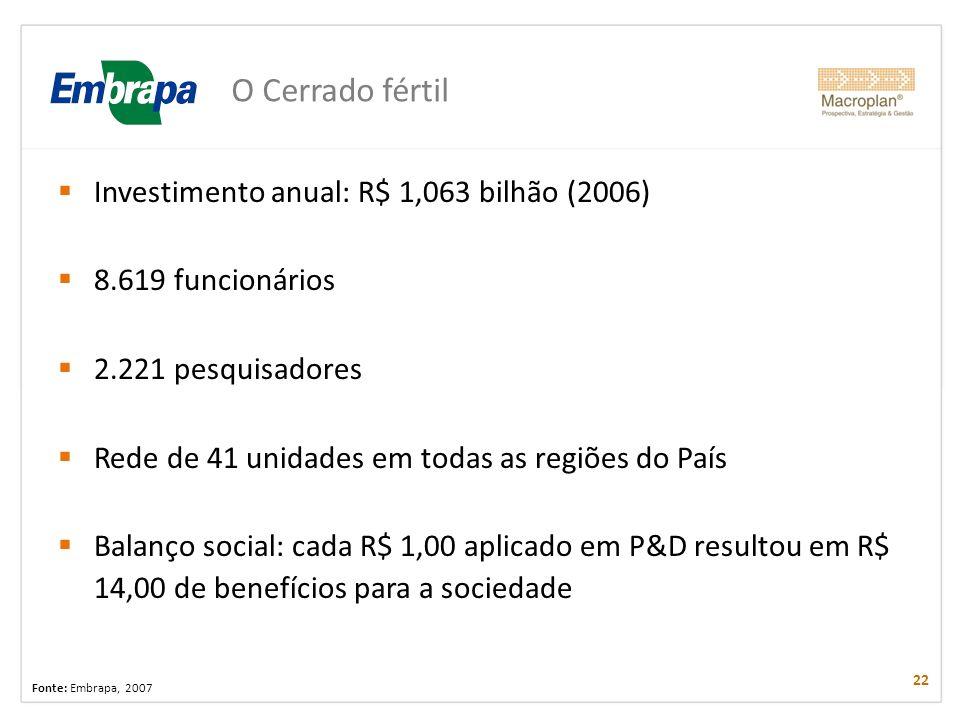 O Cerrado fértil Investimento anual: R$ 1,063 bilhão (2006) 8.619 funcionários 2.221 pesquisadores Rede de 41 unidades em todas as regiões do País Bal