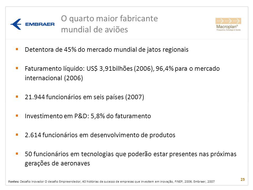 Detentora de 45% do mercado mundial de jatos regionais Faturamento líquido: US$ 3,91bilhões (2006), 96,4% para o mercado internacional (2006) 21.944 f