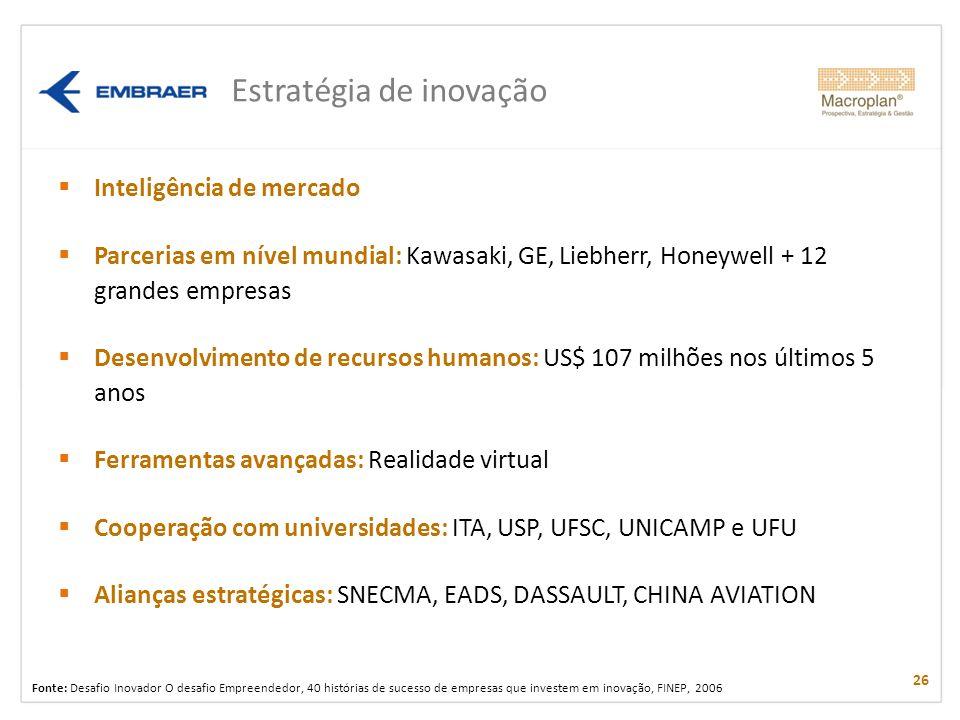 Estratégia de inovação Inteligência de mercado Parcerias em nível mundial: Kawasaki, GE, Liebherr, Honeywell + 12 grandes empresas Desenvolvimento de