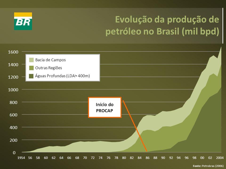Evolução da produção de petróleo no Brasil (mil bpd) Fonte: Petrobras (2006) 0 200 400 600 800 1000 1200 1400 1600 19545658606264666870727476788082848