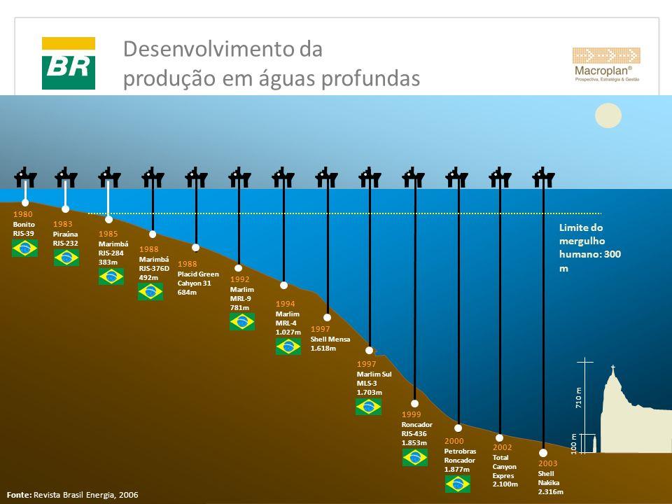Desenvolvimento da produção em águas profundas 2002 Total Canyon Expres 2.100m 2000 Petrobras Roncador 1.877m 1999 Roncador RJS-436 1.853m 1997 Marlim