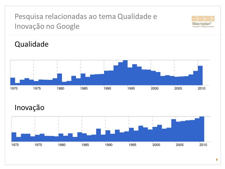 Pesquisa relacionadas ao tema Qualidade e Inovação no Google 4 Qualidade Inovação