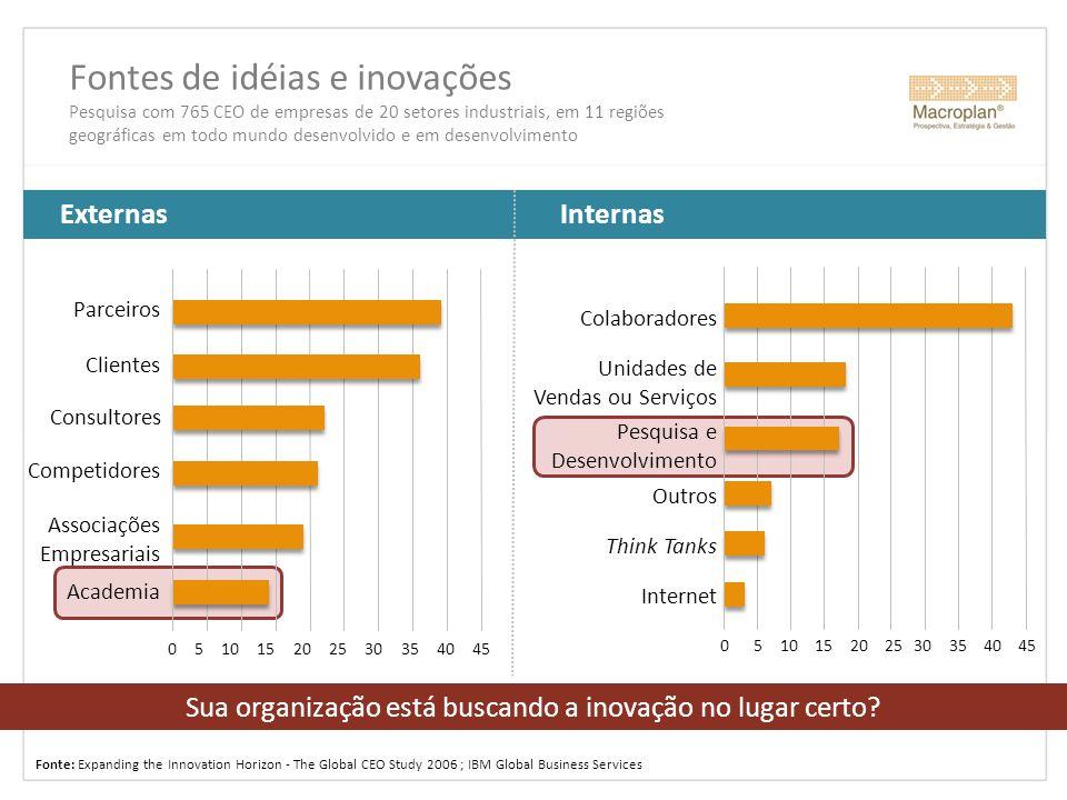Sua organização está buscando a inovação no lugar certo? Fontes de idéias e inovações Pesquisa com 765 CEO de empresas de 20 setores industriais, em 1