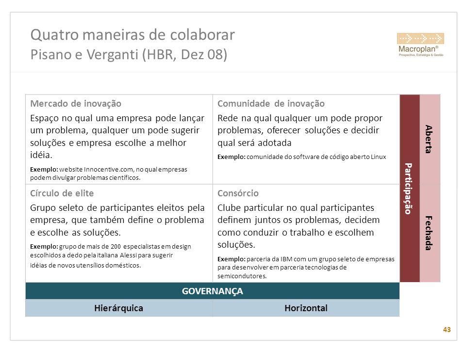 Quatro maneiras de colaborar Pisano e Verganti (HBR, Dez 08) 43 Mercado de inovação Espaço no qual uma empresa pode lançar um problema, qualquer um po