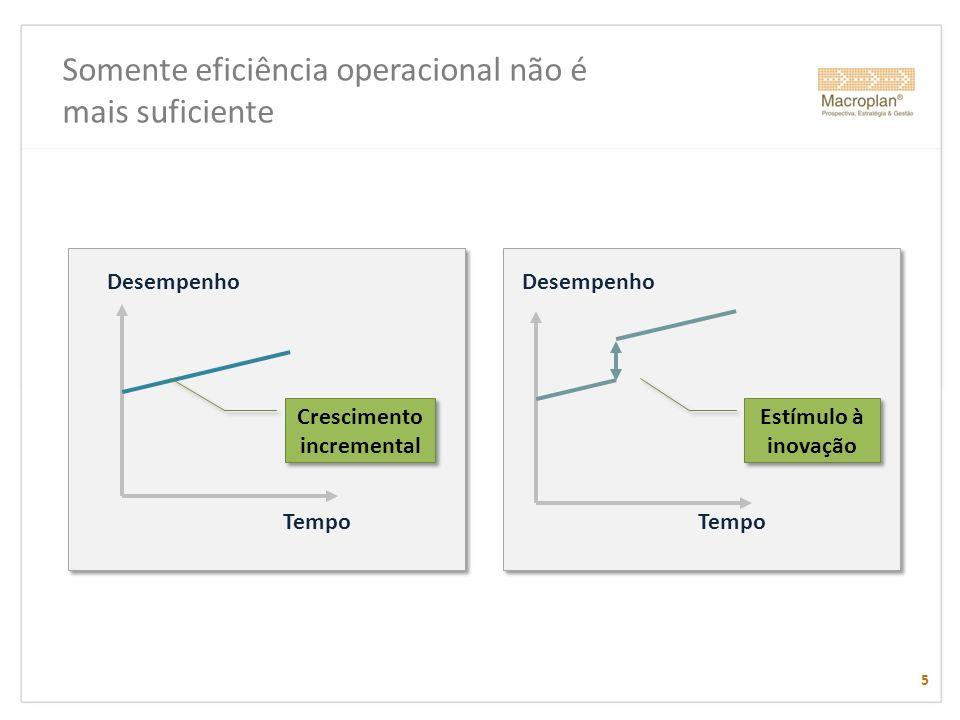 Somente eficiência operacional não é mais suficiente Desempenho Tempo Estímulo à inovação Desempenho Tempo Crescimento incremental 5