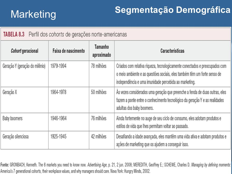 Carlos Freire 2014 Marketing Segmentação Demográfica