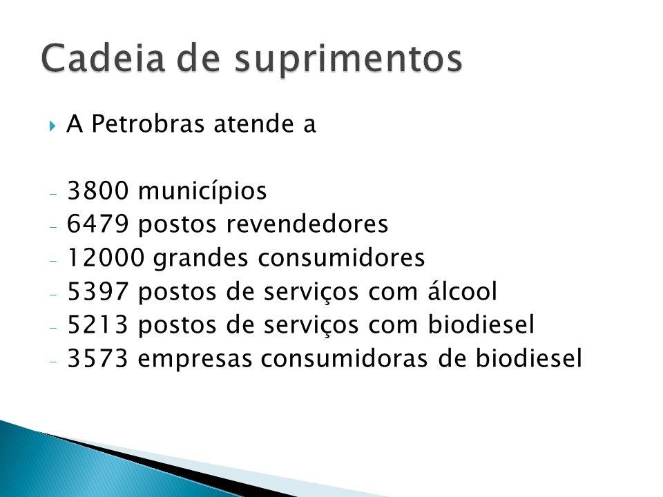 A Petrobras atende a - 3800 municípios - 6479 postos revendedores - 12000 grandes consumidores - 5397 postos de serviços com álcool - 5213 postos de s