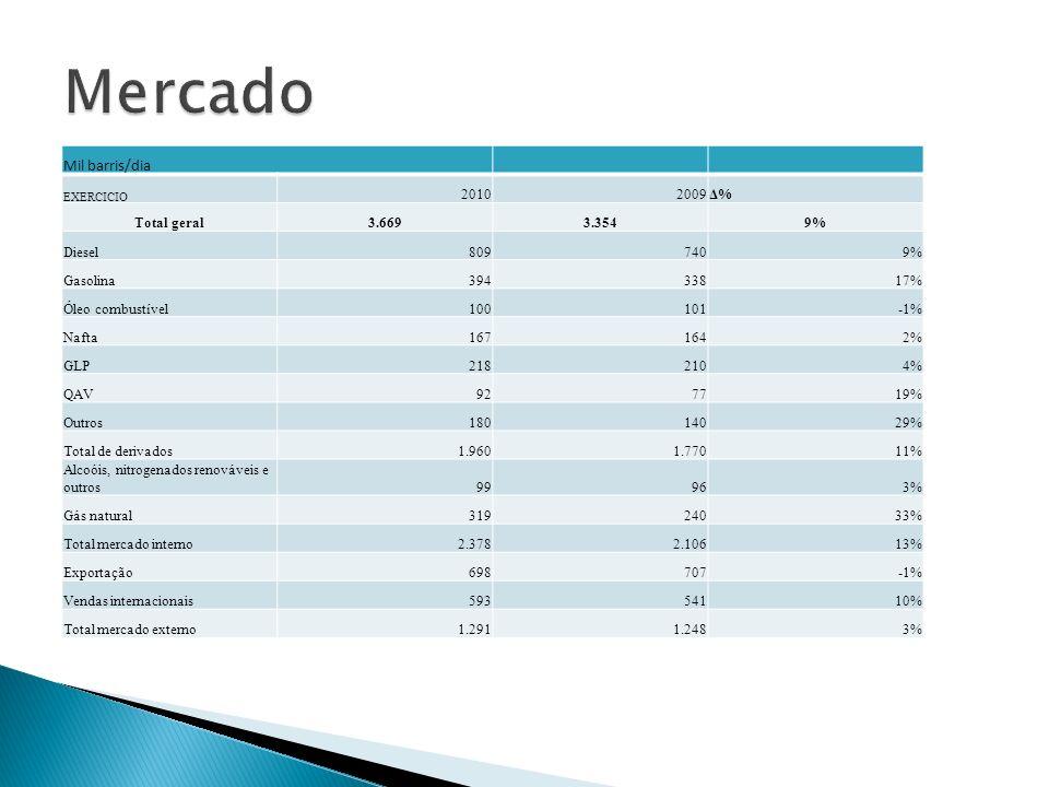 Mil barris/dia EXERCICIO 20102009Δ% Total geral3.6693.3549% Diesel8097409% Gasolina39433817% Óleo combustível100101-1% Nafta1671642% GLP2182104% QAV92
