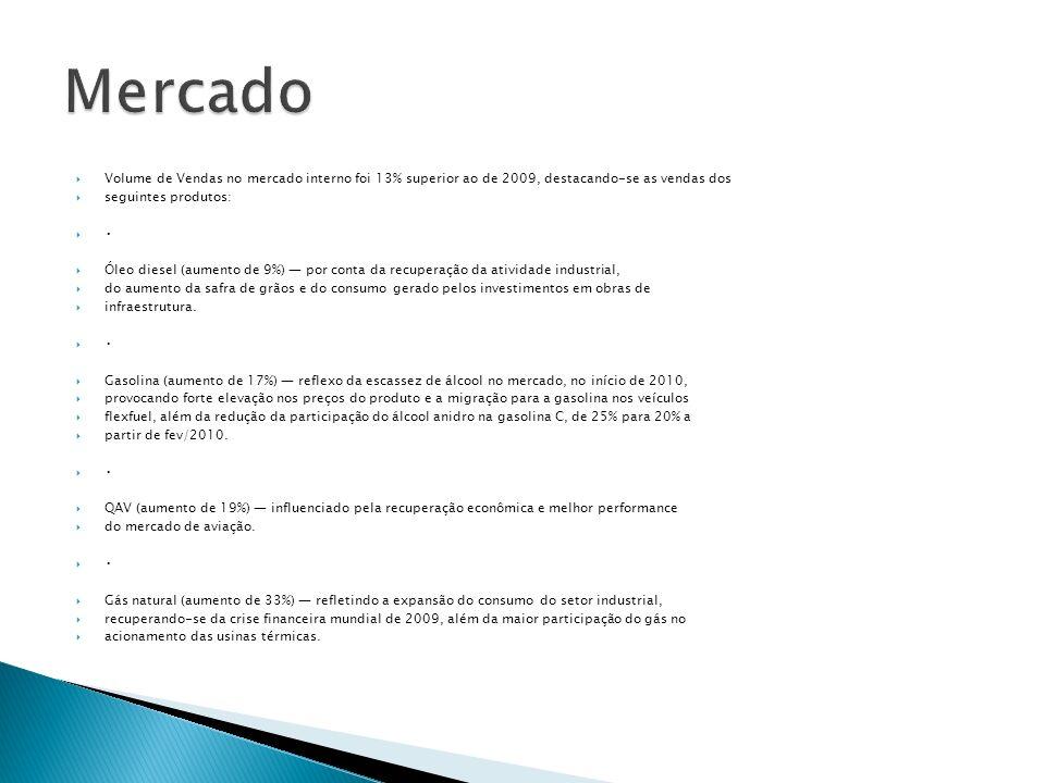 Volume de Vendas no mercado interno foi 13% superior ao de 2009, destacando-se as vendas dos seguintes produtos: Óleo diesel (aumento de 9%) por conta