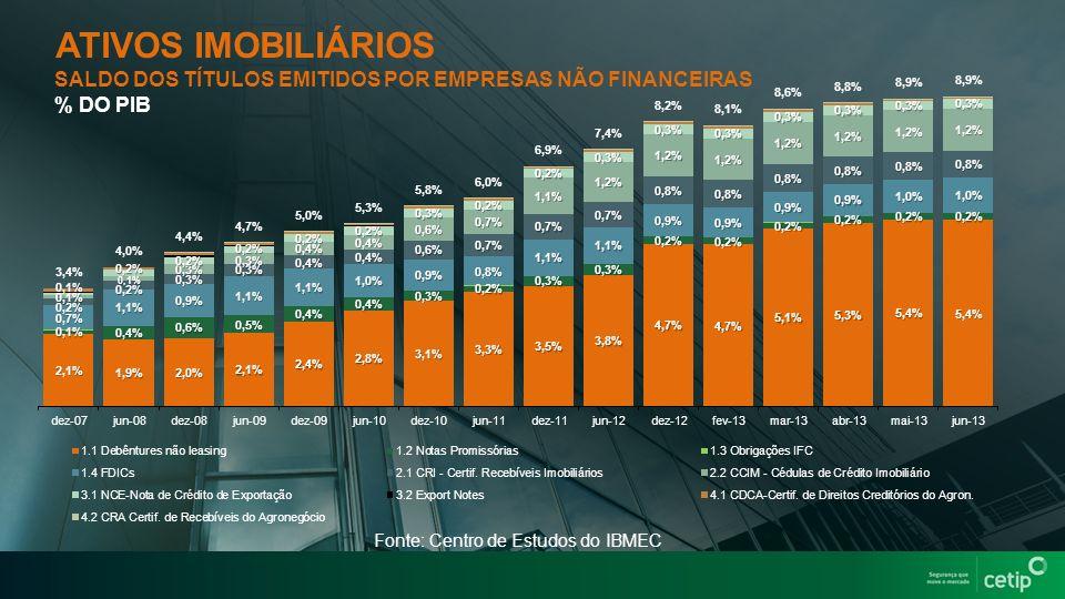 SALDO DOS TÍTULOS EMITIDOS POR EMPRESAS NÃO FINANCEIRAS % DO PIB Fonte: Centro de Estudos do IBMEC ATIVOS IMOBILIÁRIOS