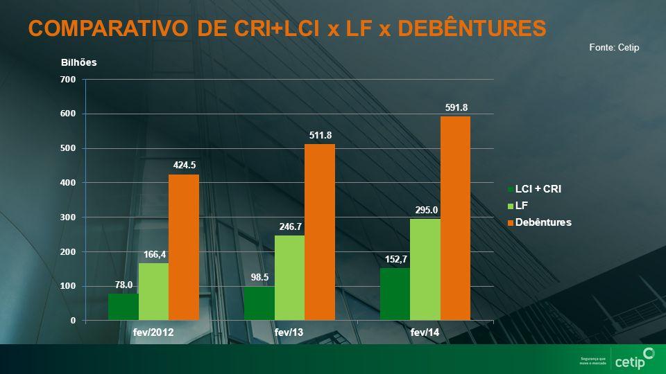 Fonte: Cetip COMPARATIVO DE CRI+LCI x LF x DEBÊNTURES Bilhões