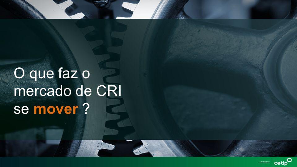 O que faz o mercado de CRI se mover ?