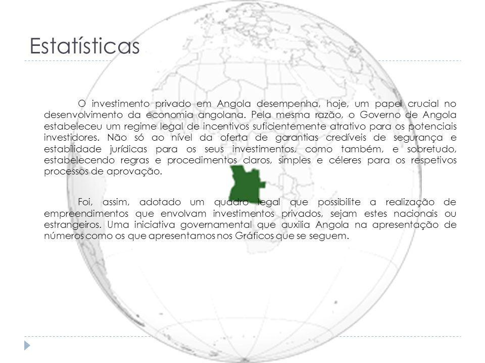 Estatísticas O investimento privado em Angola desempenha, hoje, um papel crucial no desenvolvimento da economia angolana. Pela mesma razão, o Governo
