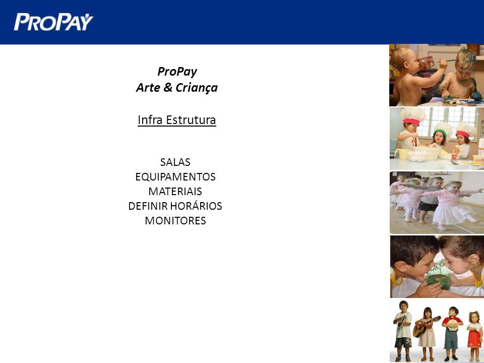 ProPay Arte & Criança Infra Estrutura SALAS EQUIPAMENTOS MATERIAIS DEFINIR HORÁRIOS MONITORES