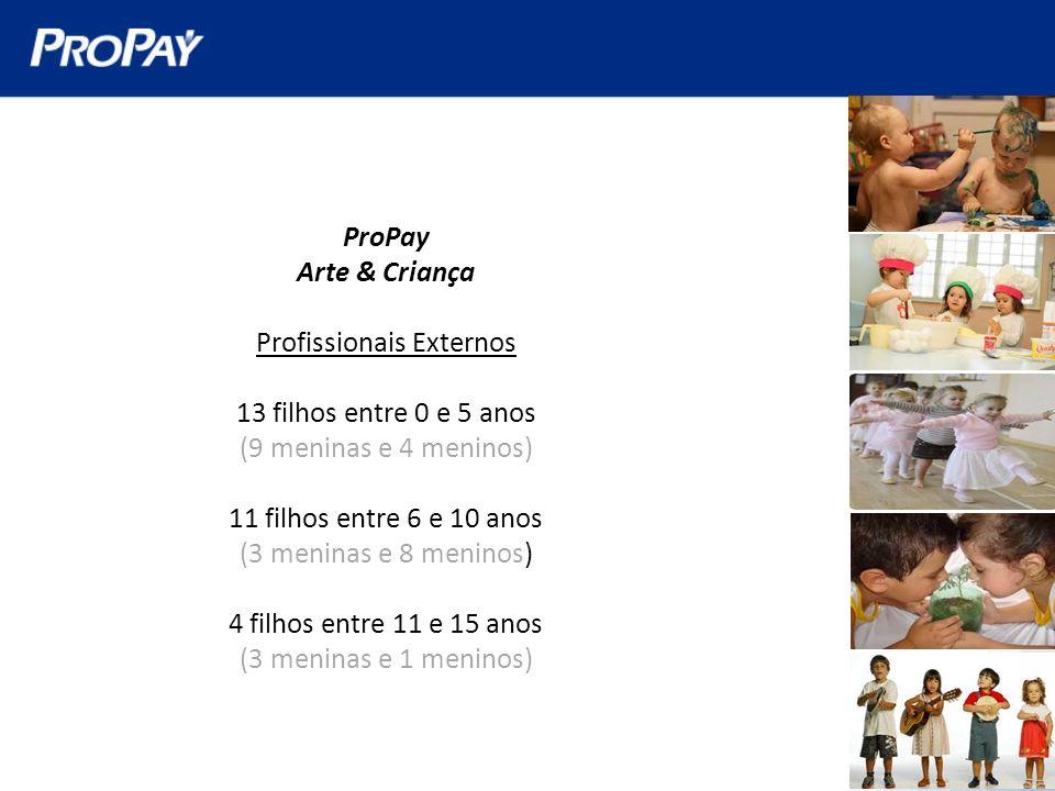 ProPay Arte & Criança Profissionais Externos 13 filhos entre 0 e 5 anos (9 meninas e 4 meninos) 11 filhos entre 6 e 10 anos (3 meninas e 8 meninos) 4