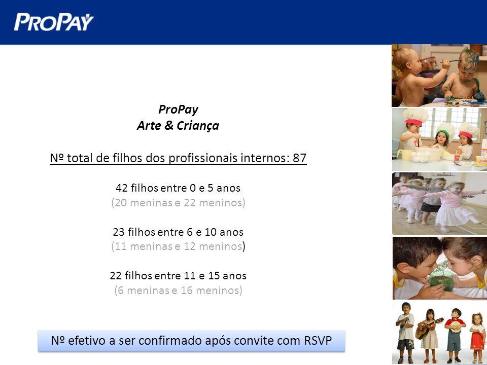 ProPay Arte & Criança Nº total de filhos dos profissionais internos: 87 42 filhos entre 0 e 5 anos (20 meninas e 22 meninos) 23 filhos entre 6 e 10 an