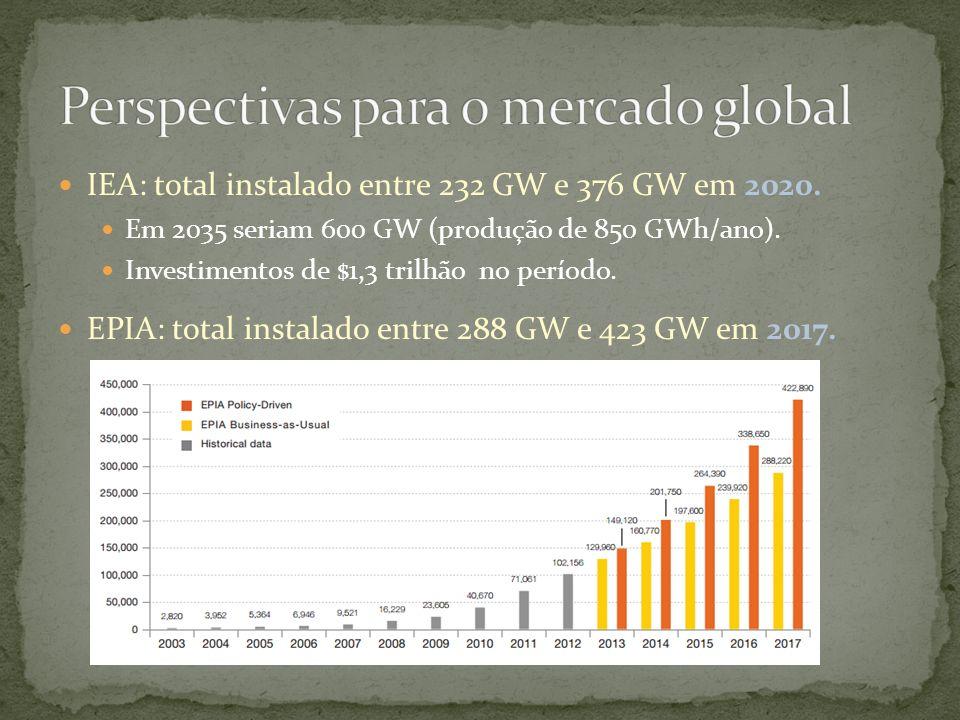 IEA: total instalado entre 232 GW e 376 GW em 2020. Em 2035 seriam 600 GW (produção de 850 GWh/ano). Investimentos de $1,3 trilhão no período. EPIA: t