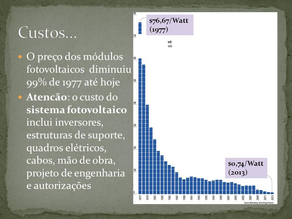 O preço dos módulos fotovoltaicos diminuiu 99% de 1977 até hoje Atencão: o custo do sistema fotovoltaico inclui inversores, estruturas de suporte, qua