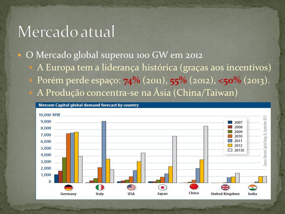 O Mercado global superou 100 GW em 2012 A Europa tem a liderança histórica (graças aos incentivos) Porém perde espaço: 74% (2011), 55% (2012), <50% (2