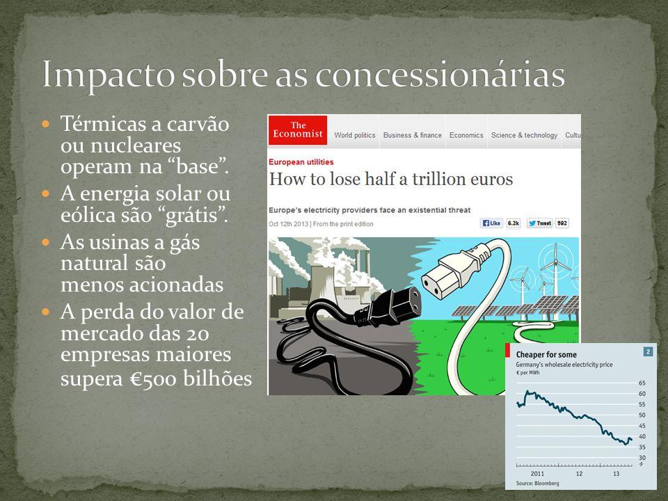 Térmicas a carvão ou nucleares operam na base. A energia solar ou eólica são grátis. As usinas a gás natural são menos acionadas A perda do valor de m