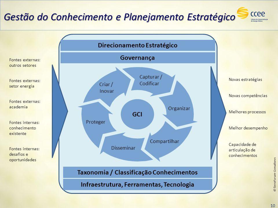 10 © TerraForum Consultores Direcionamento Estratégico Infraestrutura, Ferramentas, Tecnologia GCI Criar / Inovar Capturar / Codificar Organizar Compa