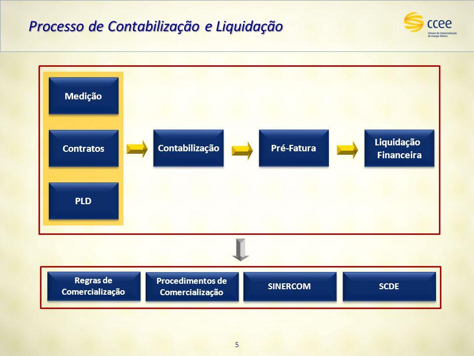 Processo de Contabilização e Liquidação Medição Contratos PLD Liquidação Financeira Liquidação Financeira Contabilização Pré-Fatura Regras de Comercia