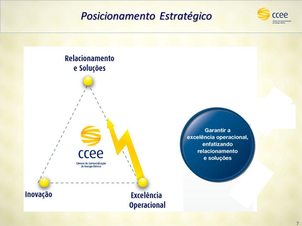 7 Posicionamento Estratégico