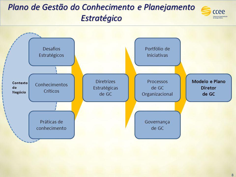 8 Contexto do Negócio Práticas de conhecimento Desafios Estratégicos Conhecimentos Críticos Diretrizes Estratégicas de GC Portfólio de Iniciativas Pro