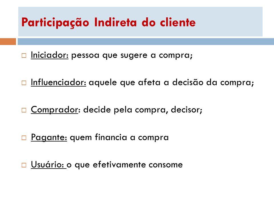 Participação Indireta do cliente Iniciador: pessoa que sugere a compra; Influenciador: aquele que afeta a decisão da compra; Comprador: decide pela co