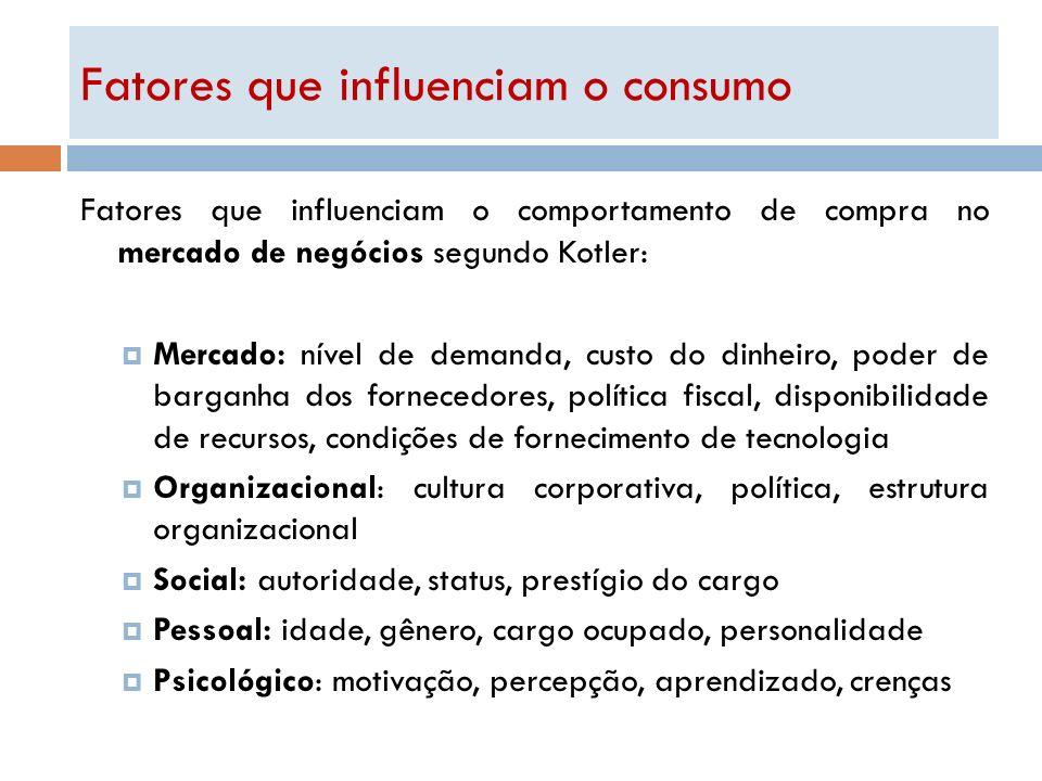 Fatores que influenciam o consumo Fatores que influenciam o comportamento de compra no mercado de negócios segundo Kotler: Mercado: nível de demanda,