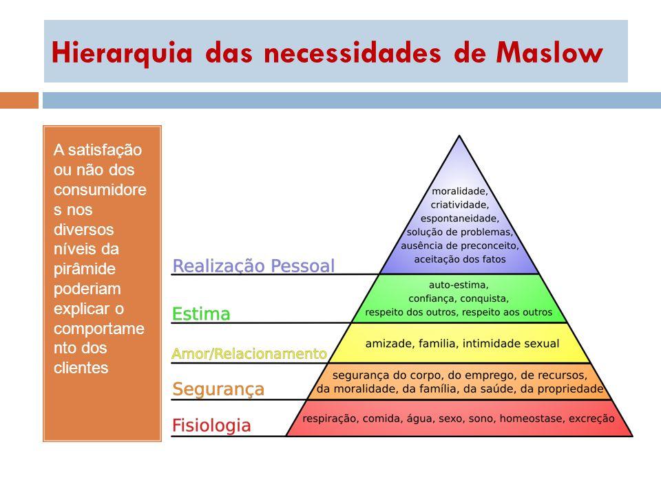 Hierarquia das necessidades de Maslow A satisfação ou não dos consumidore s nos diversos níveis da pirâmide poderiam explicar o comportame nto dos cli