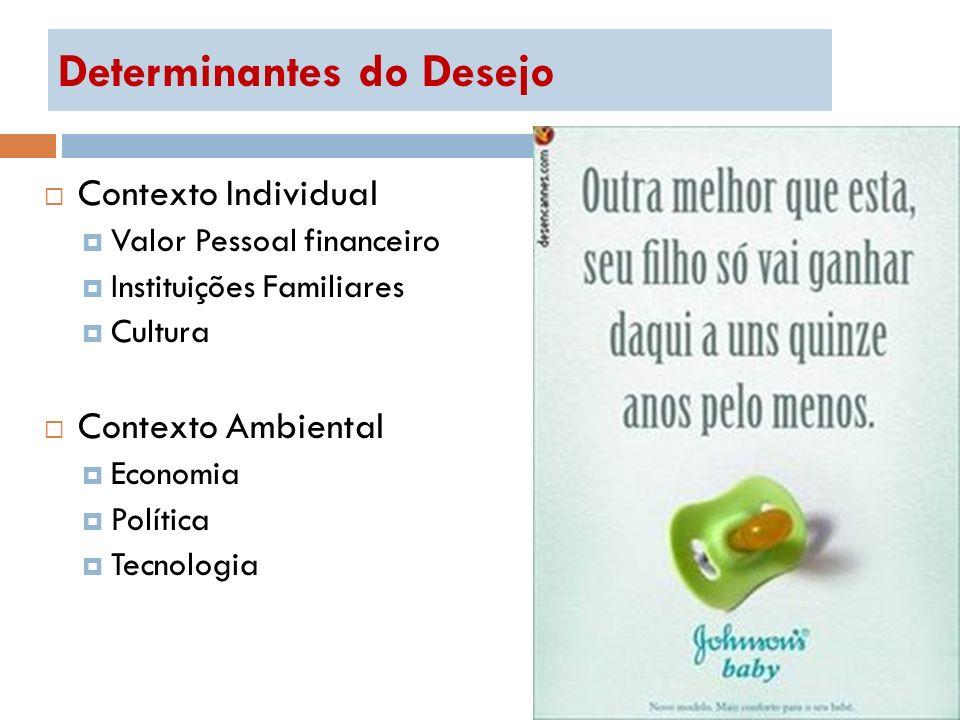 Determinantes do Desejo Contexto Individual Valor Pessoal financeiro Instituições Familiares Cultura Contexto Ambiental Economia Política Tecnologia