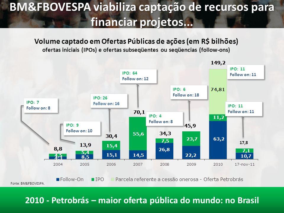 BM&FBOVESPA viabiliza captação de recursos para financiar projetos... Fonte: BM&FBOVESPA. 17,8 IPO: 7 Follow on: 8 IPO: 7 Follow on: 8 IPO: 9 Follow o