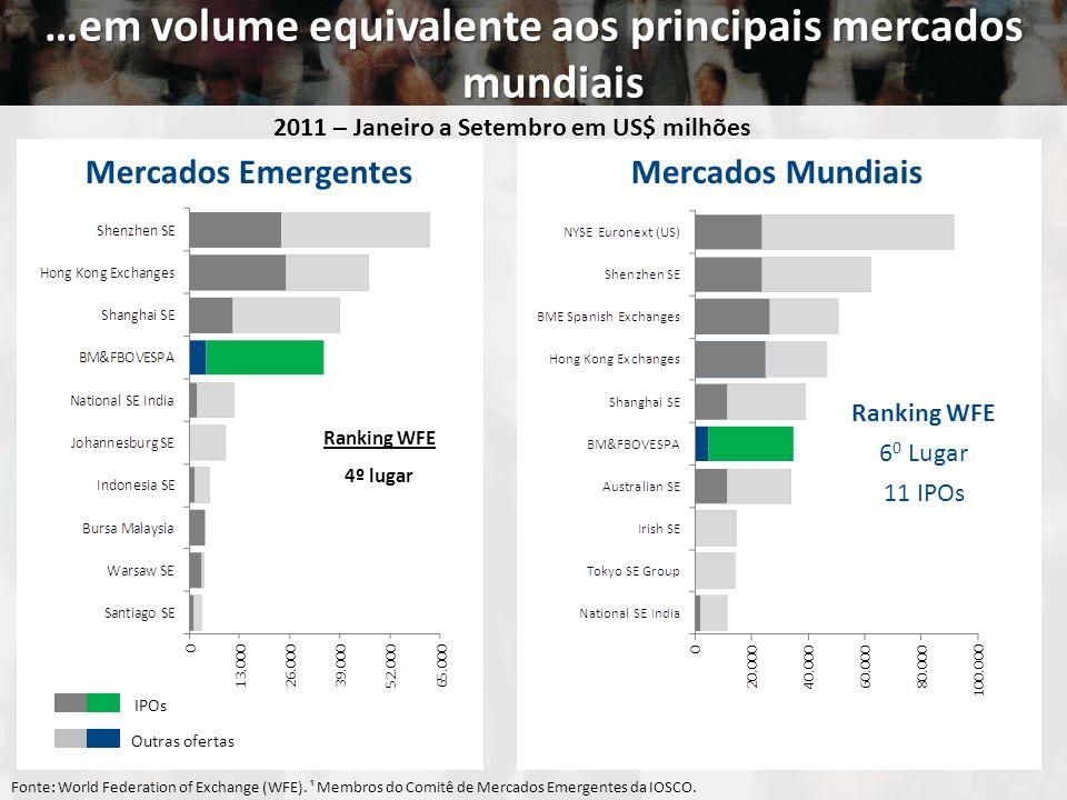 …em volume equivalente aos principais mercados mundiais Fonte: World Federation of Exchange (WFE). ¹ Membros do Comitê de Mercados Emergentes da IOSCO
