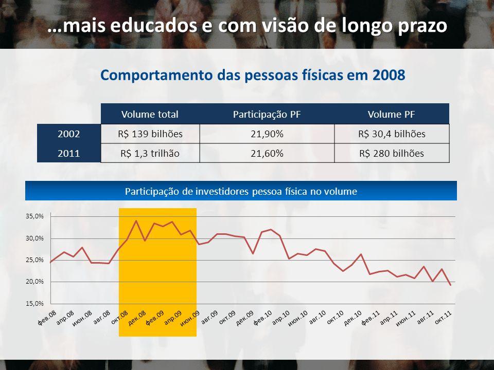 Participação de investidores pessoa física no volume Comportamento das pessoas físicas em 2008 Volume totalParticipação PFVolume PF 2002R$ 139 bilhões