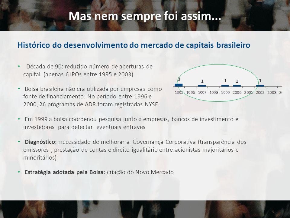 Década de 90: reduzido número de aberturas de capital (apenas 6 IPOs entre 1995 e 2003) Bolsa brasileira não era utilizada por empresas como fonte de