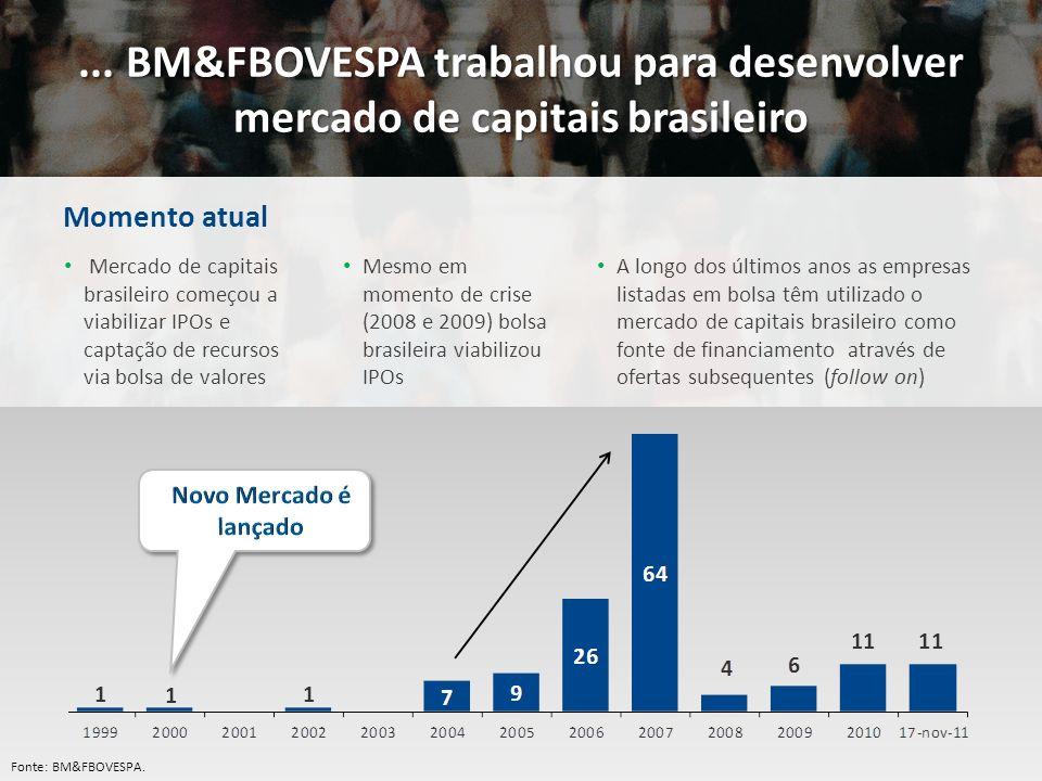 Momento atual... BM&FBOVESPA trabalhou para desenvolver mercado de capitais brasileiro Mercado de capitais brasileiro começou a viabilizar IPOs e capt