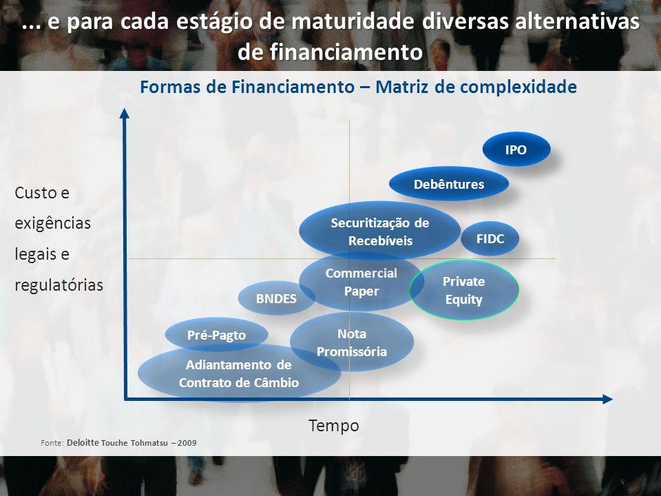 ... e para cada estágio de maturidade diversas alternativas de financiamento Custo e exigências legais e regulatórias Debêntures Pré-Pagto BNDES Adian