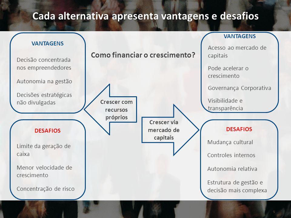 Cada alternativa apresenta vantagens e desafios VANTAGENS Decisão concentrada nos empreendedores Autonomia na gestão Decisões estratégicas não divulga
