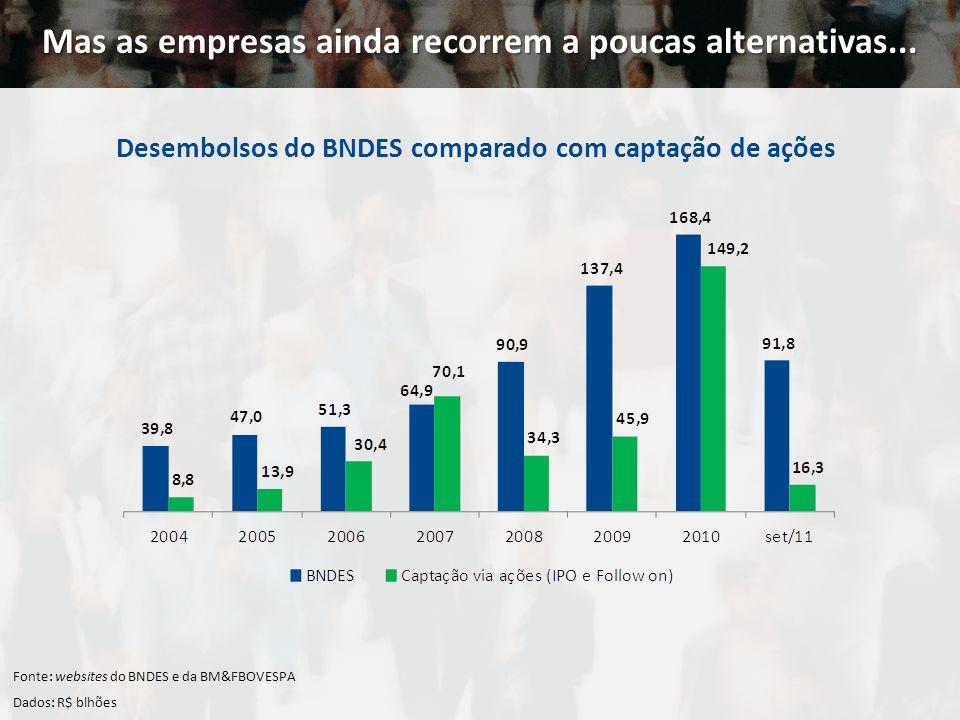 Mas as empresas ainda recorrem a poucas alternativas... Fonte: websites do BNDES e da BM&FBOVESPA Dados: R$ blhões Desembolsos do BNDES comparado com