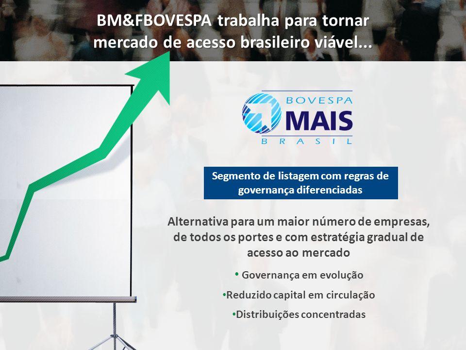Alternativa para um maior número de empresas, de todos os portes e com estratégia gradual de acesso ao mercado Governança em evolução Reduzido capital