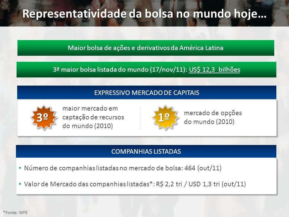 ...superando mercados mais tradicionais Valor de Mercado das principais bolsas listadas do mundo Em USD Milhões – 17/11/2011