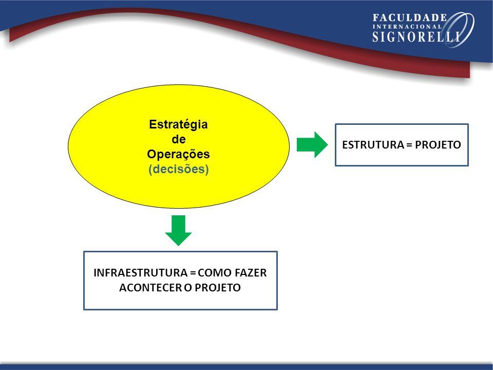 Estratégia de Operações (decisões) ESTRUTURA = PROJETO INFRAESTRUTURA = COMO FAZER ACONTECER O PROJETO
